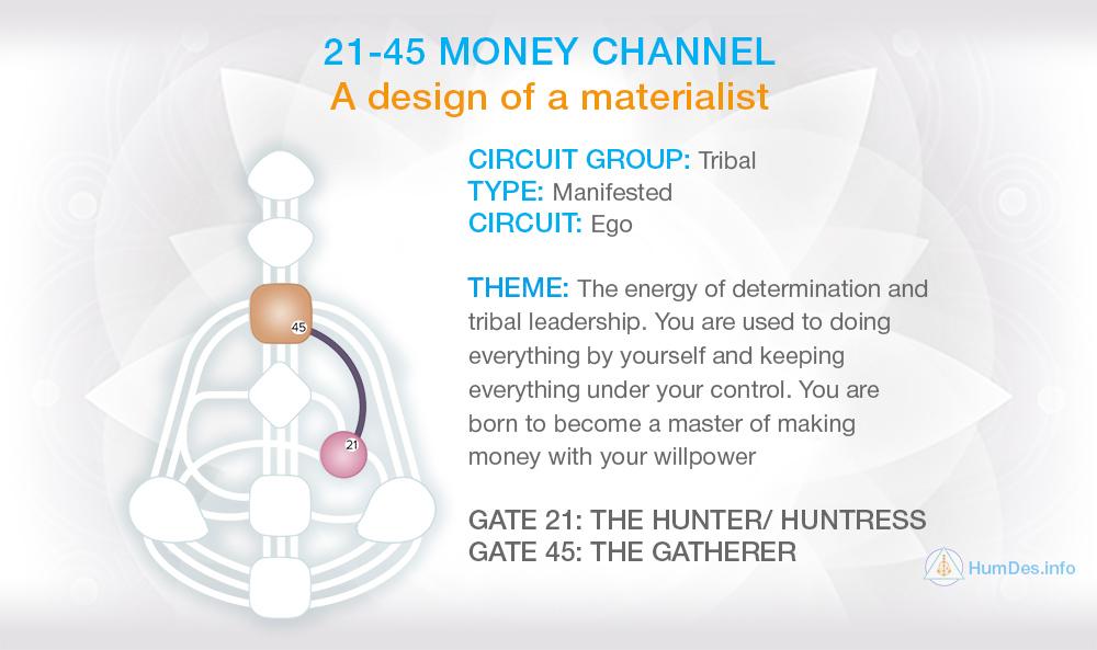 Channel 21-45 Human Design, Channel Money