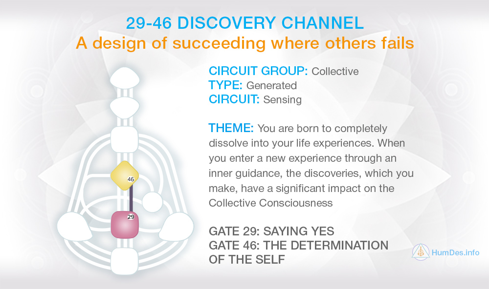 Channel 46-29 Human Design, Channel Discovery