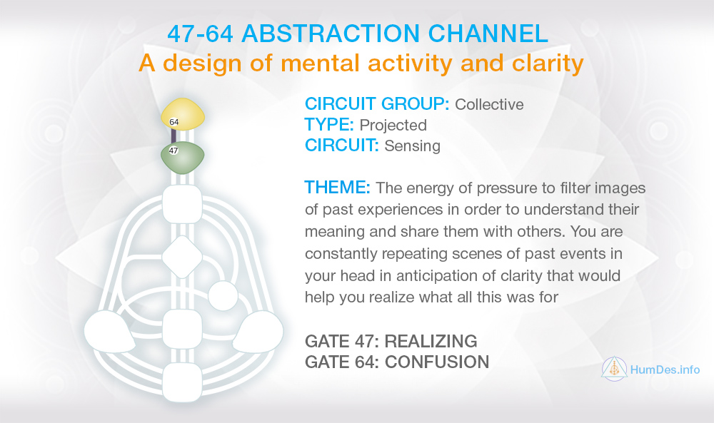 Channel 47-64 Human Design, Channel Abstraction