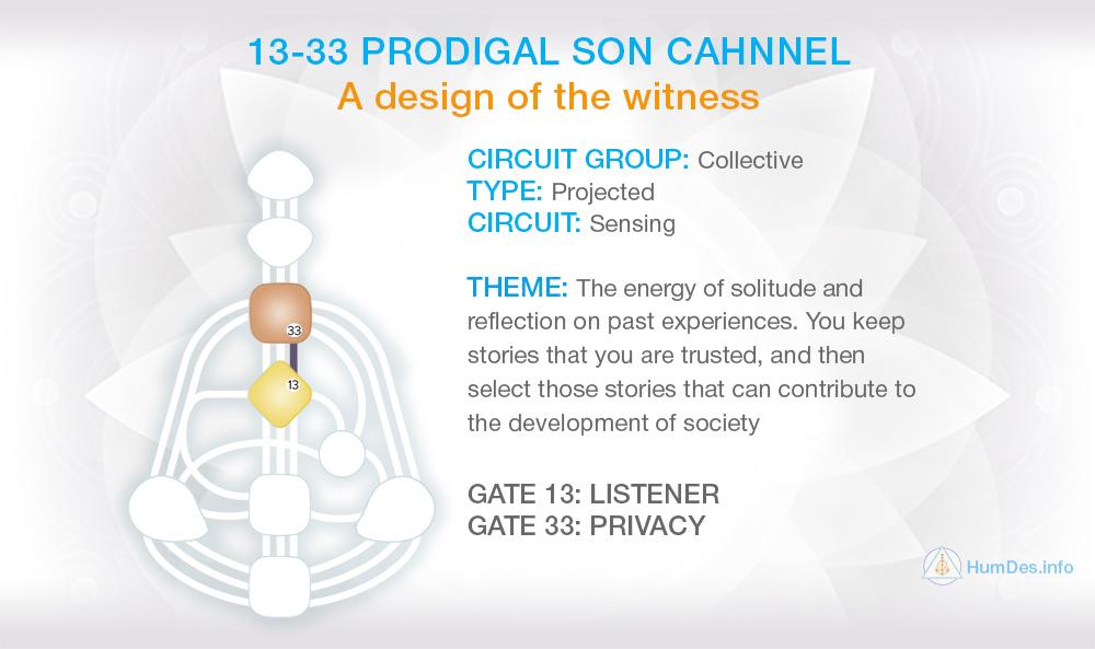 Channel 13-33 Human Design, Channel Prodigal Son