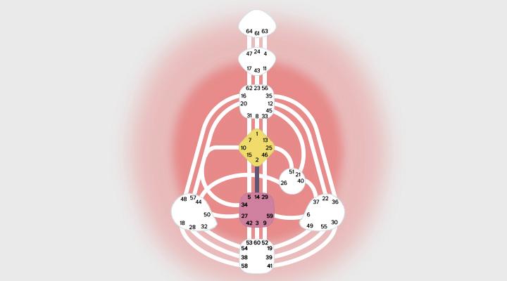 Generator Human Design