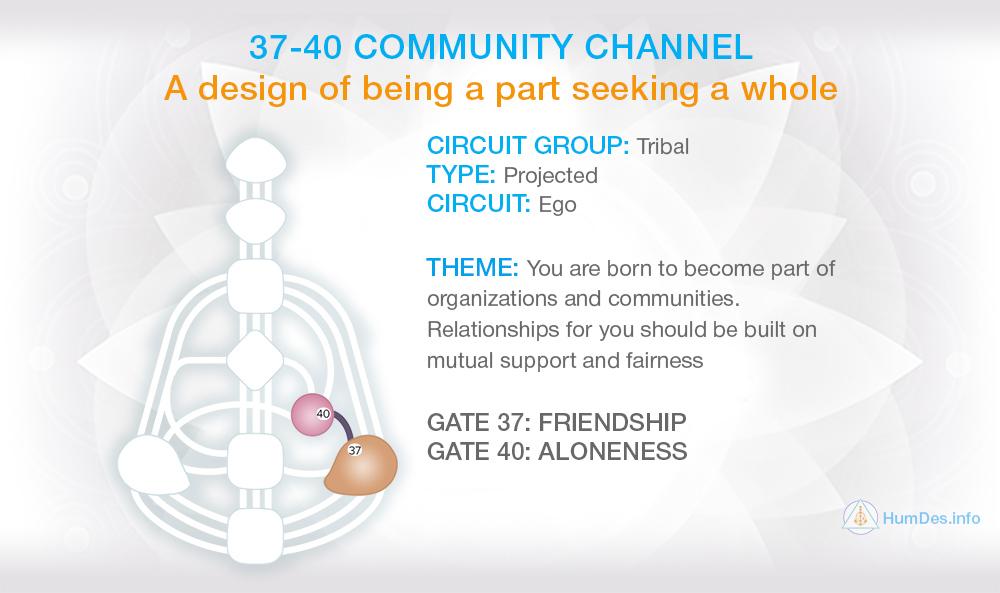 Channel 37-40 Human Design, Channel Community