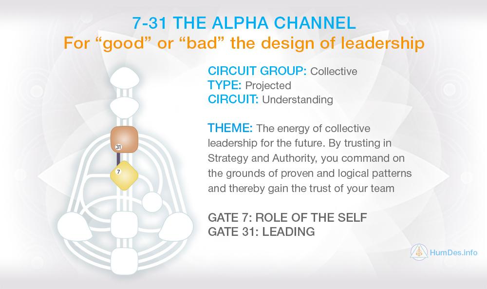 Channel 7-31 Human Design, Channel Alpha