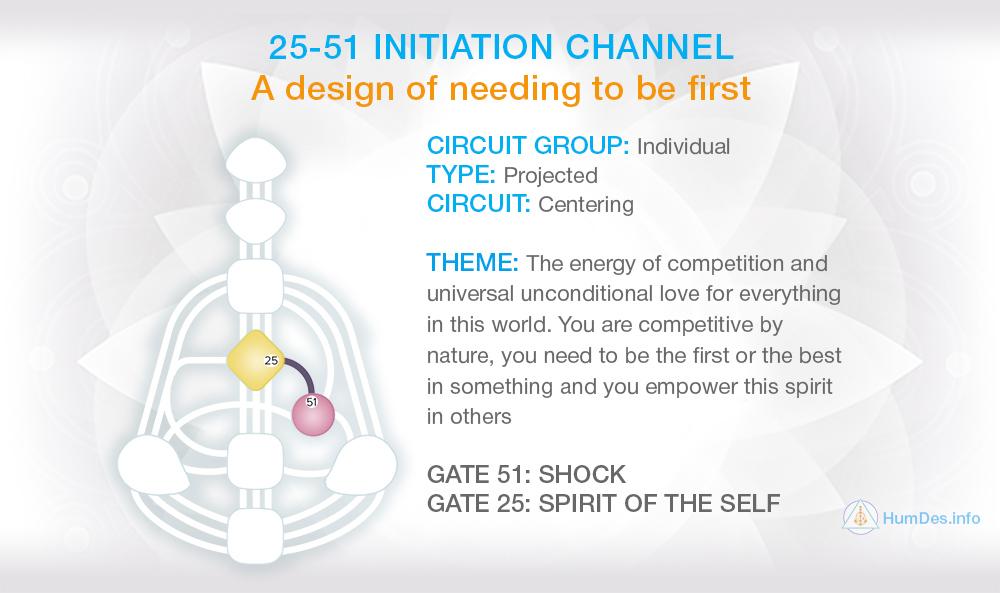 Channel 25-51 Human Design, Channel Initiation