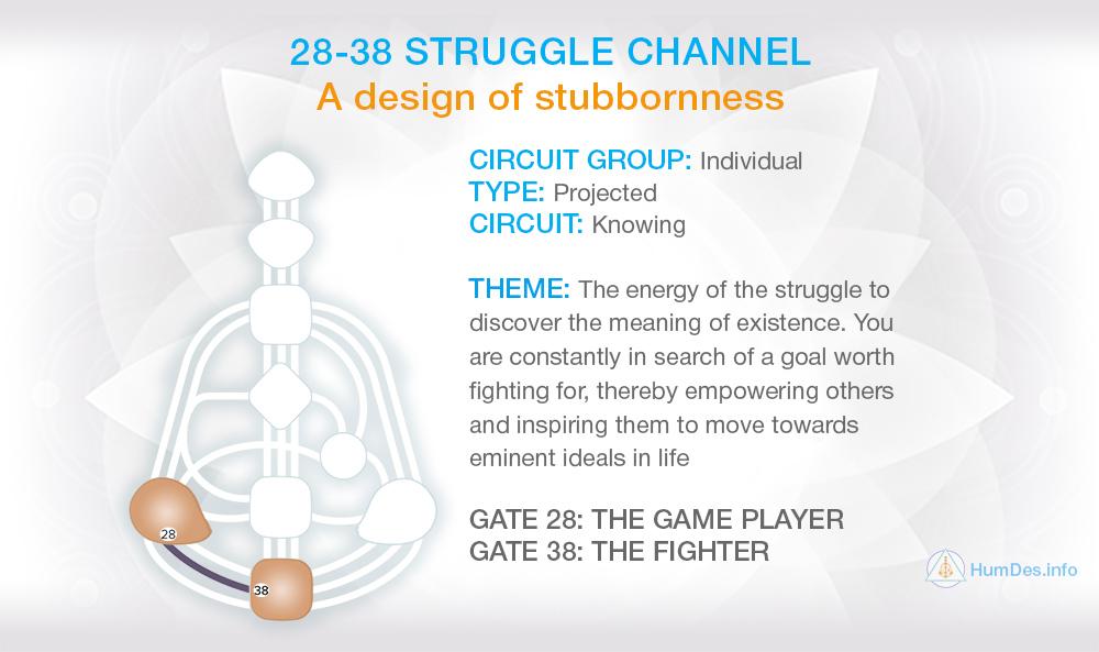 Channel 28-38 Human Design, Channel Struggle