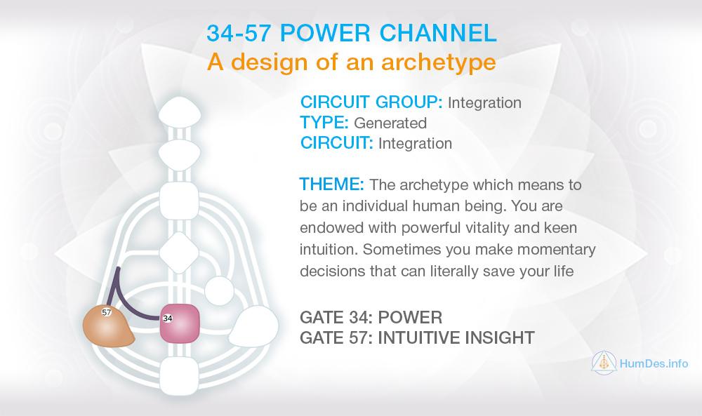 Channel 34-57 Human Design, Channel Power