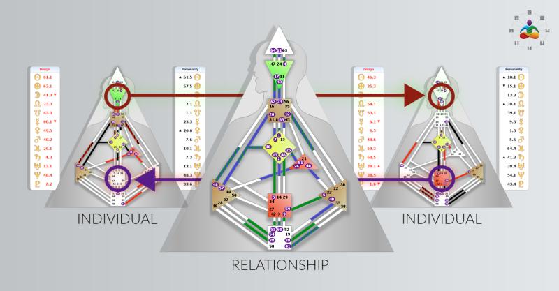 Compatibility in Human Design
